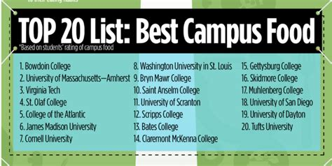 JMU ranked 6th best campus food in the nation