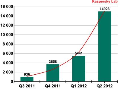 Sharp rise in malware targeting Android - Help Net Security