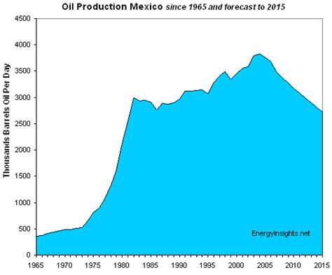 Conventional Wisdom, Unconventional Oil   Watts Up With That?
