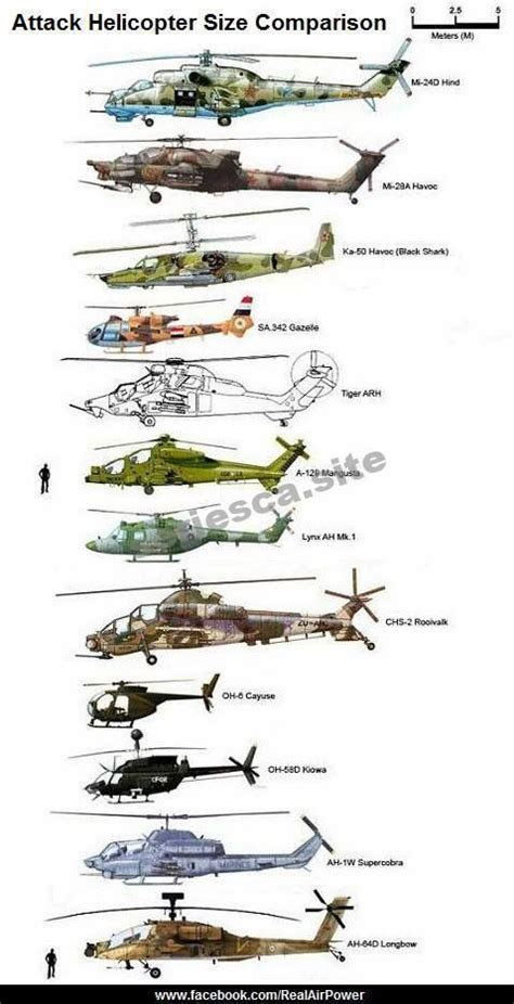Size Comparison: Attack Helicopters of the World