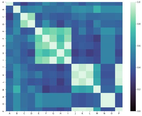 python - Issues with Seaborn clustermap using a pre