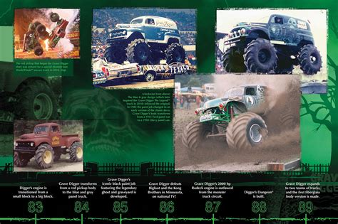 History of Grave Digger